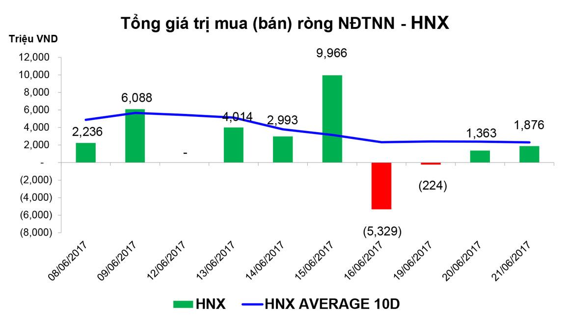 Thống kê giao dịch thị trường chứng khoán sáng ngày 21/6/2017