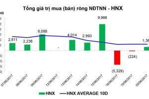 Thống kê giao dịch thị trường chứng khoán sáng ngày 20/6/2017