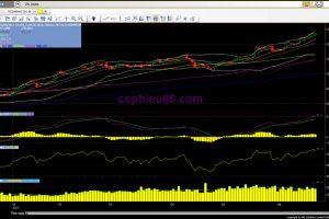 Phân tích – nhận định thị trường chứng khoán ngày 22/6/2017