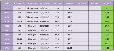 Phân tích – nhận định thị trường chứng khoán ngày 14/6/2017
