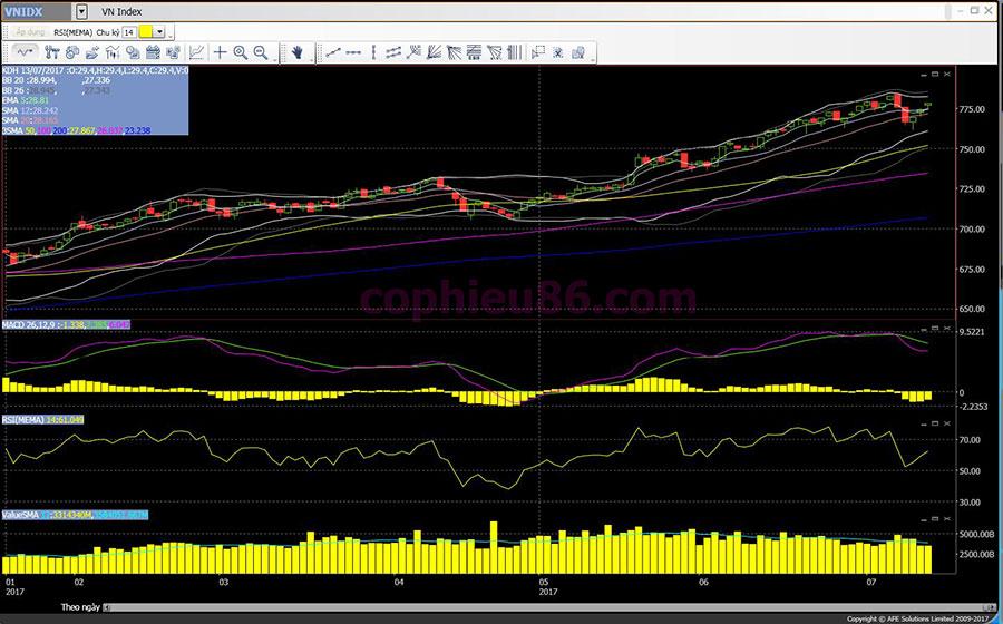 Phân tích – nhận định thị trường chứng khoán ngày 14/7/2017