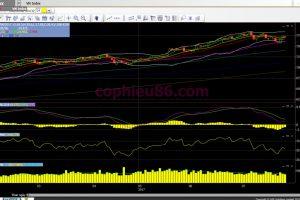 Phân tích – nhận định thị trường chứng khoán ngày 28/7/2017