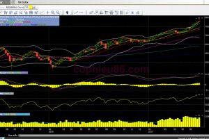 Phân tích – Nhận định thị trường chứng khoán tuần từ 10/07 – 14/07/2017