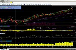 Phân tích – Nhận định thị trường chứng khoán tuần từ 31/07 – 04/08/2017