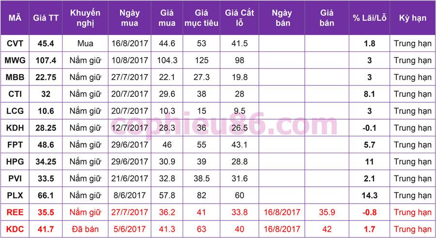 Phân tích – nhận định thị trường chứng khoán ngày 17/8/2017