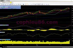 Phân tích, nhận định TTCK ngày 25/10: VN-Index dao động 820-830 điểm