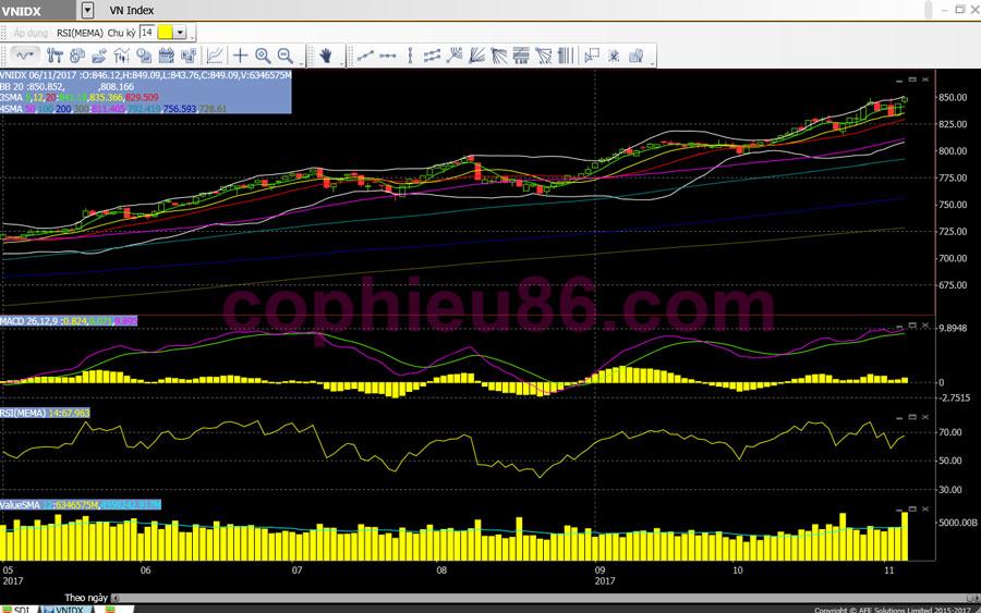 Phân tích, nhận định TTCK ngày 07/11: VRE sẽ giúp VN-Index vượt 850