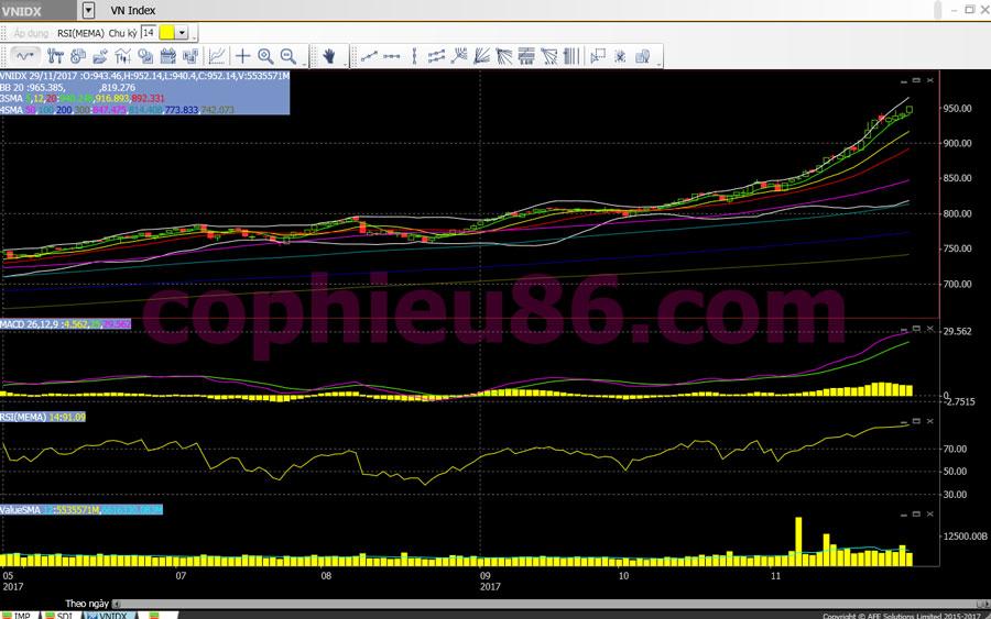 Phân tích, nhận định TTCK ngày 30/11: Liệu thị trường còn tăng nhờ SAB?