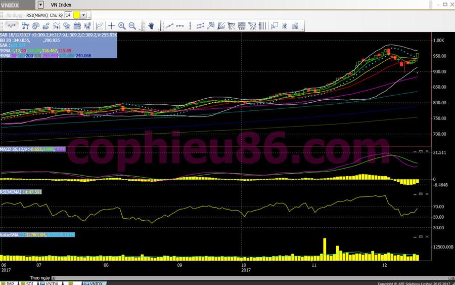 Phân tích, nhận định TTCK ngày 19/12: Tiền lớn tiếp tục chảy vào bluechip