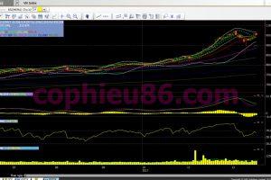Phân tích, nhận định TTCK ngày 20/12: Thị trường sẽ phục hồi trở lại