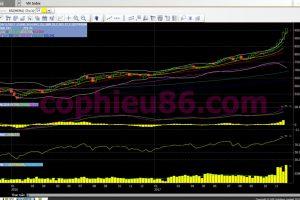 Phân tích, nhận định TTCK tuần 04/12 – 08/12: Chinh phục mốc 970 điểm