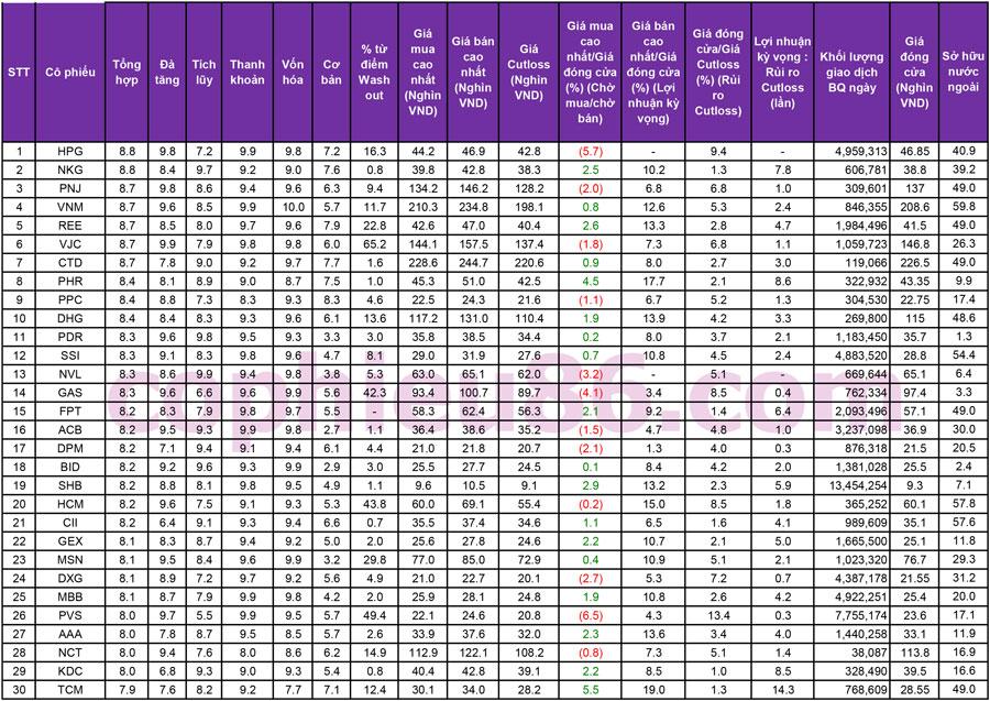 TOP 30 cổ phiếu mạnh nhất và những cổ phiếu khuyến nghị ngày 02/01