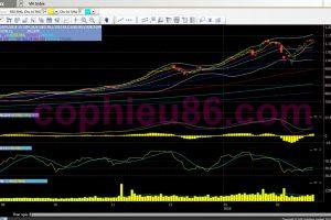 Phân tích, nhận định thị trường ngày 01/03: Khả năng vượt đỉnh khá cao