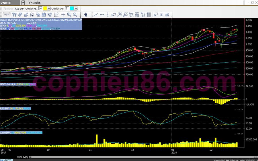 Phân tích, nhận định thị trường ngày 29/02: Khả năng vượt đỉnh khá cao