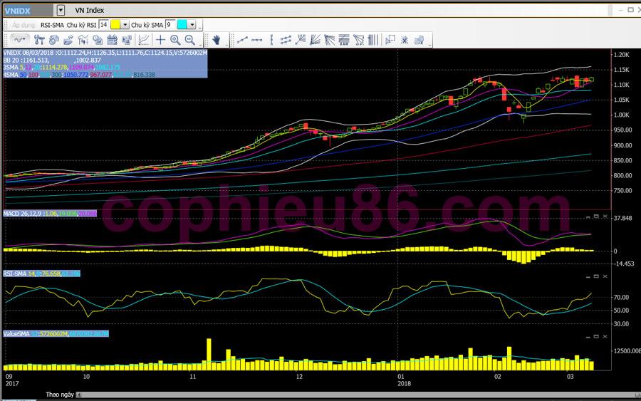 Phân tích, nhận định TT ngày 09/03: Cần sự đồng thuận từ nhóm bluechip