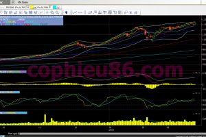 Phân tích, nhận định TT ngày 27/03: Nhóm bluechip tiếp tục kéo chỉ số