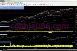 Phân tích, nhận định TT ngày 10/04: Nhóm ngân hàng tiếp tục dẫn dắt