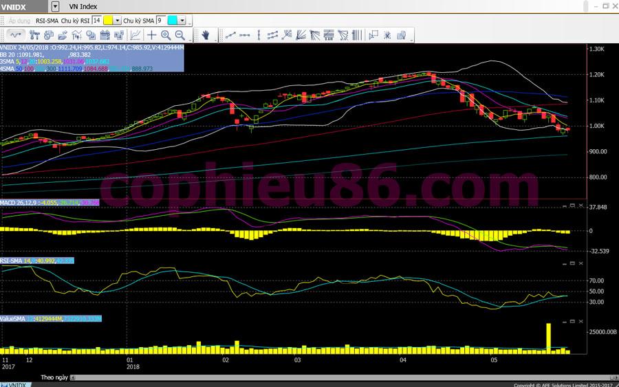 Phân tích, nhận định TT ngày 25/05: NĐT cạn dần niềm tin vào thị trường