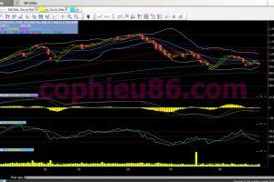 Phân tích, nhận định TT ngày 28/06: Áp lực đến từ thị trường thế giới