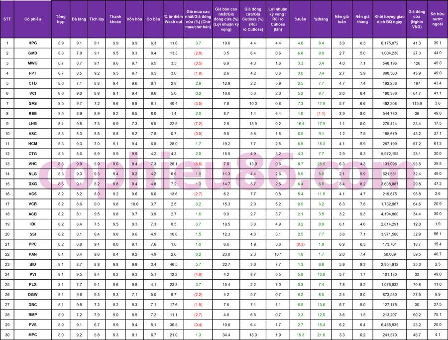TOP 30 cổ phiếu mạnh và những cổ phiếu khuyến nghị ngày 25/09