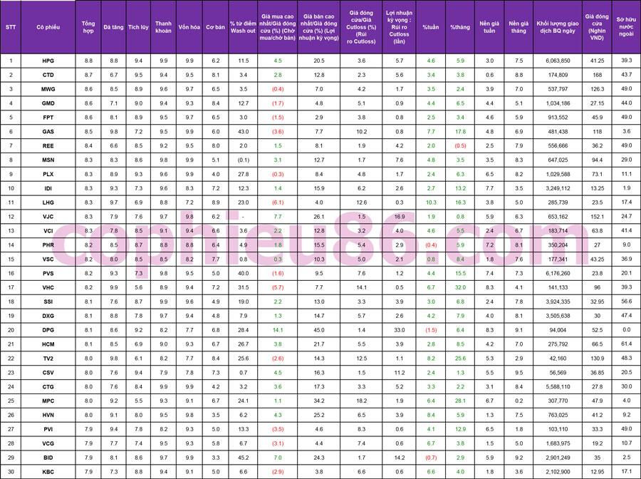 TOP 30 cổ phiếu mạnh và những cổ phiếu khuyến nghị ngày 27/09