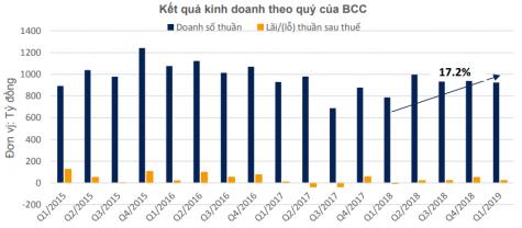 Sản lượng tiêu thụ Q1/2019 ước đạt 1.1 triệu tấn, tương đương hoàn thành 25% kế hoạch năm.