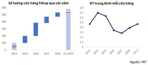 FRT mới chỉ hoàn thành 8% so với kế hoạch 2019 (tổng cộng mở 100 cửa hàng)