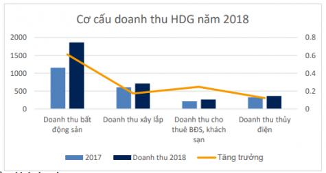 Kết quả kinh doanh 2018 doanh thu thuần của HDG đạt mức 3,200 tỷ đồng tăng trưởng 40%