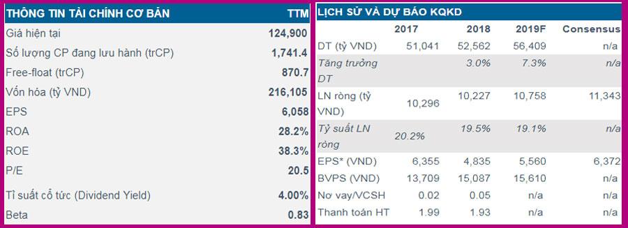 Phân tích cổ phiếu VNM: Dự báo năm 2019 LNST của VNM đạt 10,758 tỷ